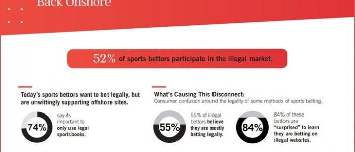 Semakin banyak petaruh olahraga AS beralih ke pasar legal, AGA menemukan